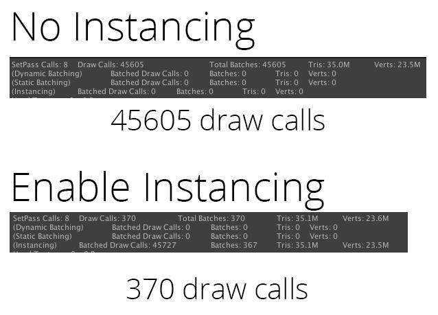 Оптимізації гри в Unity. Частина 2